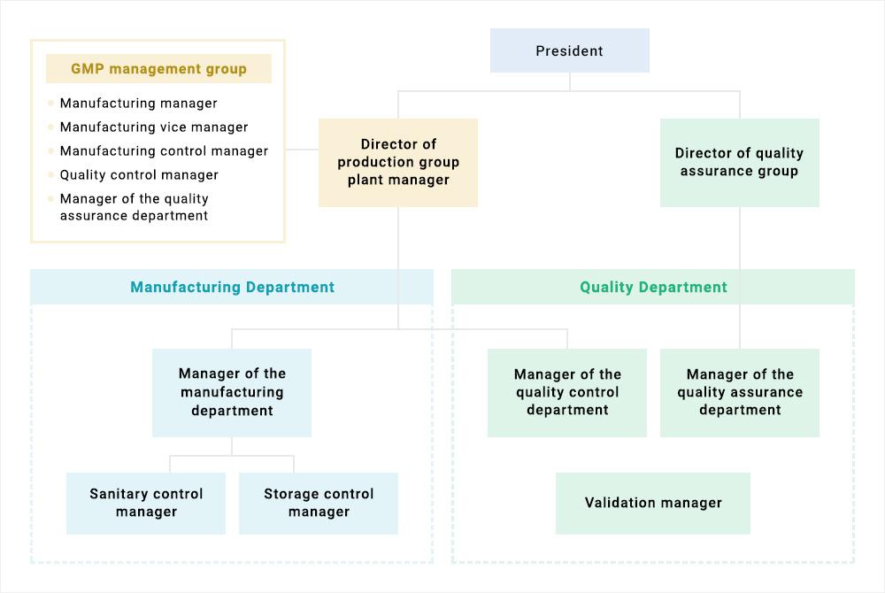 GMP組織図